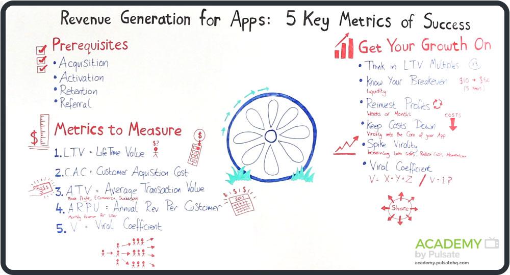 app-revenue-whiteboard